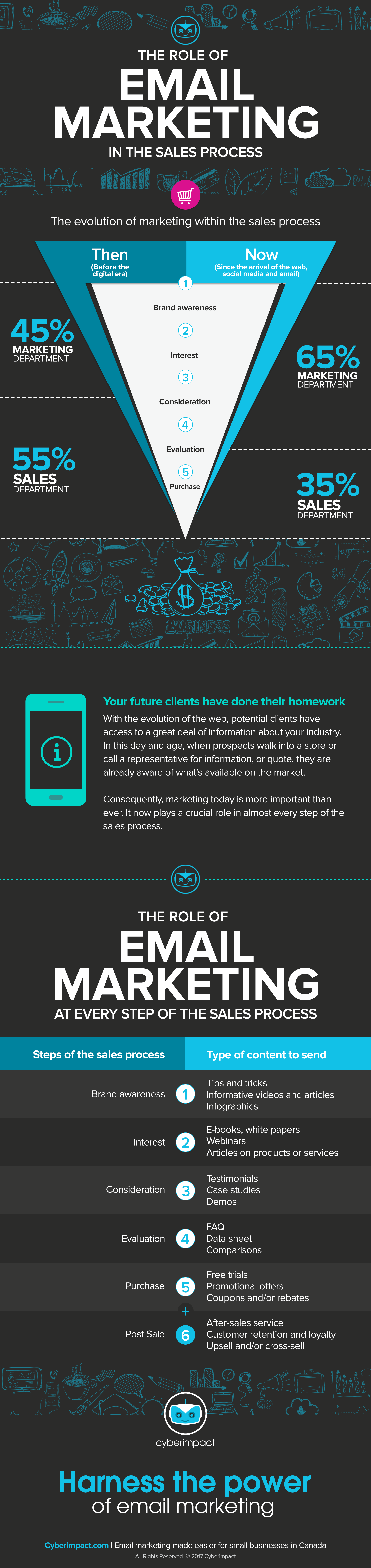 The role of email marketing in the sales process - Infographic