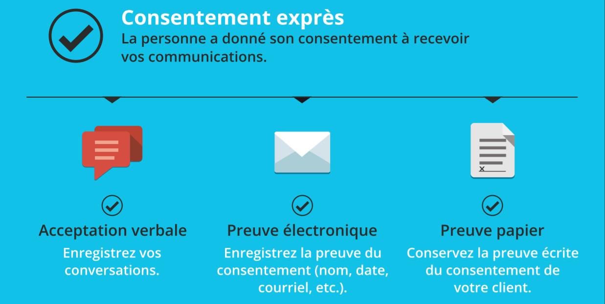 Consentement : verbale, électronique, papier
