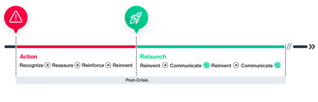 2 stages, for a more targeted, more effective communication strategy