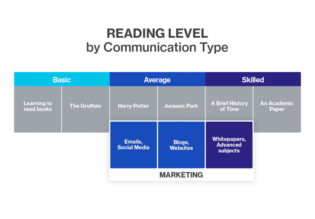 Reading Level / Communication Type
