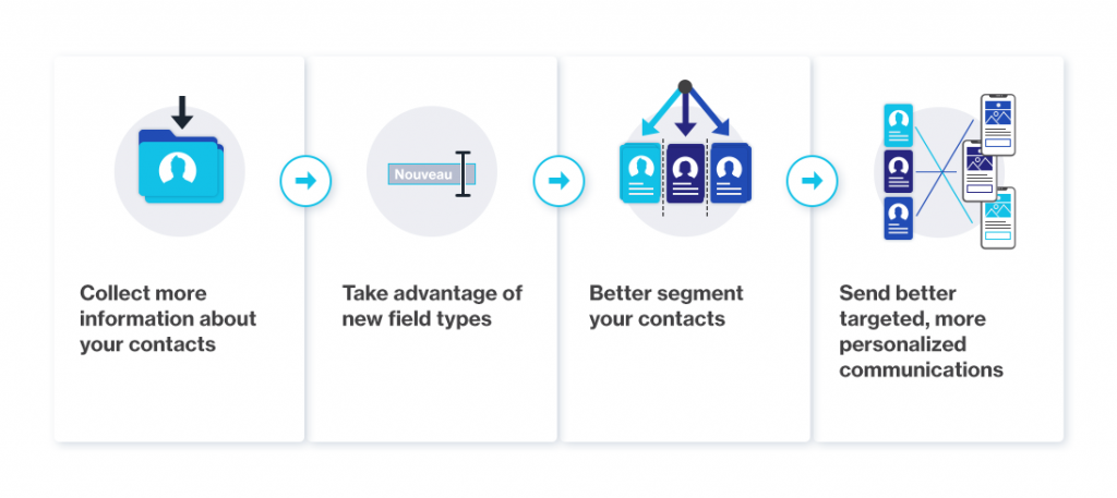 Collect more information - Take advantage of new fields - Better segment your contact - Personalize